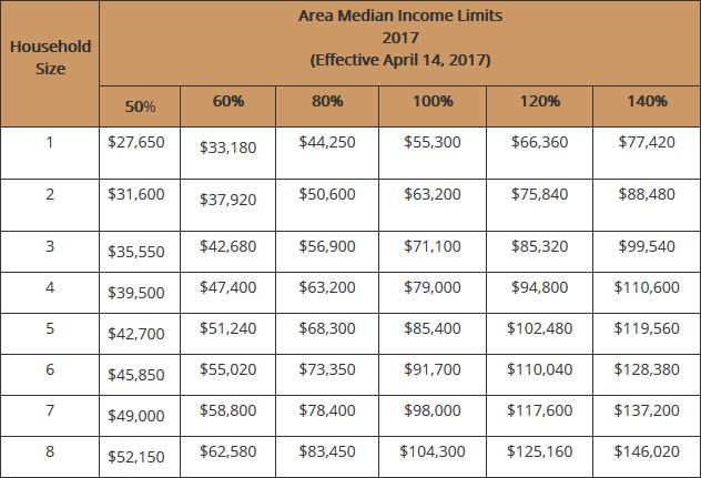 Family Income Limits