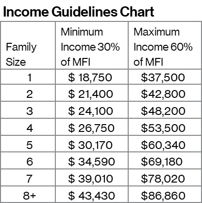 Homeownership Income Guidelines Chart