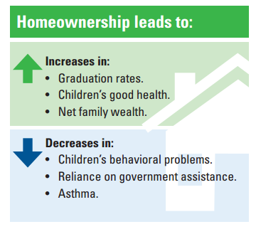DHFH Housing Impact Infographic