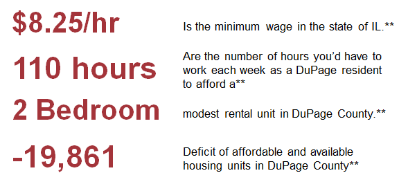 Statistics 1 for Need for Housing Page